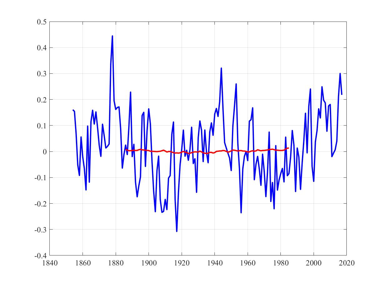 Analysis tools for 65-year climate in MATLAB and Excel